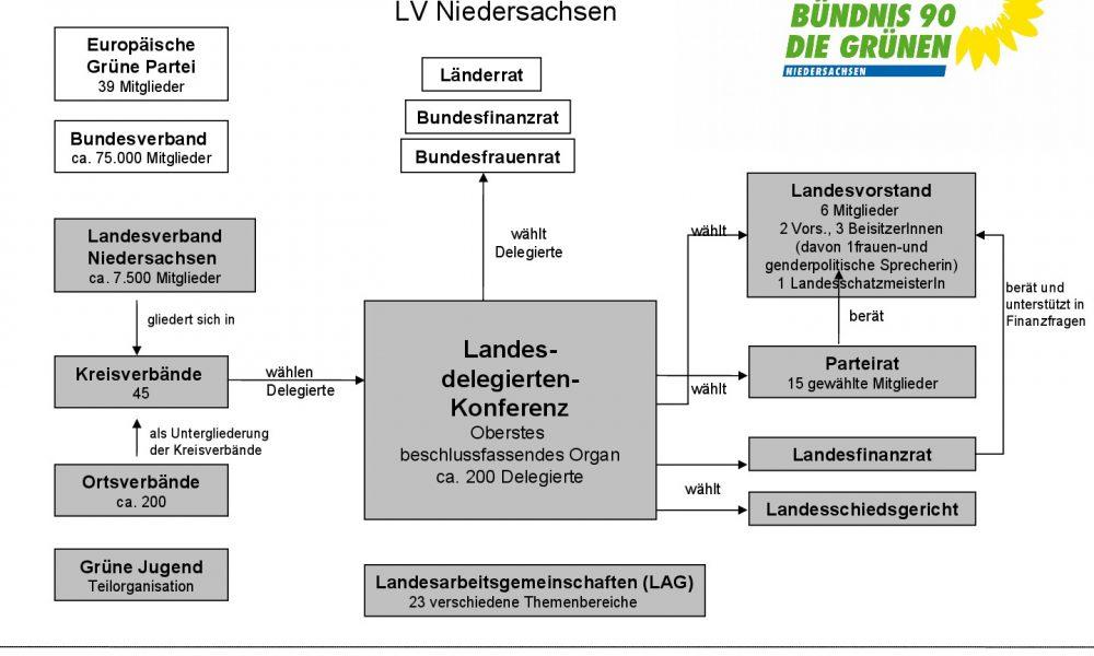 Parteistruktur der Grünen Niedersachsen 2018