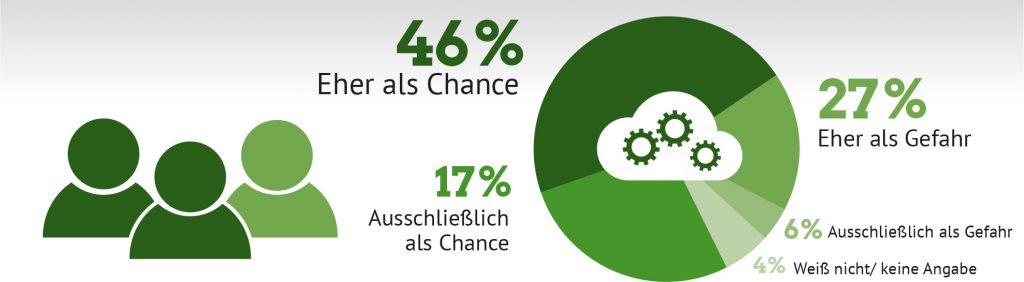 Zwei Drittel der Bundesbürger sehen Digitalisierung als Chance – mit Blick auf die Deutsche Wirtschaft Quelle: Bitkom Research; Basis: Alle Befragten, n=1.010