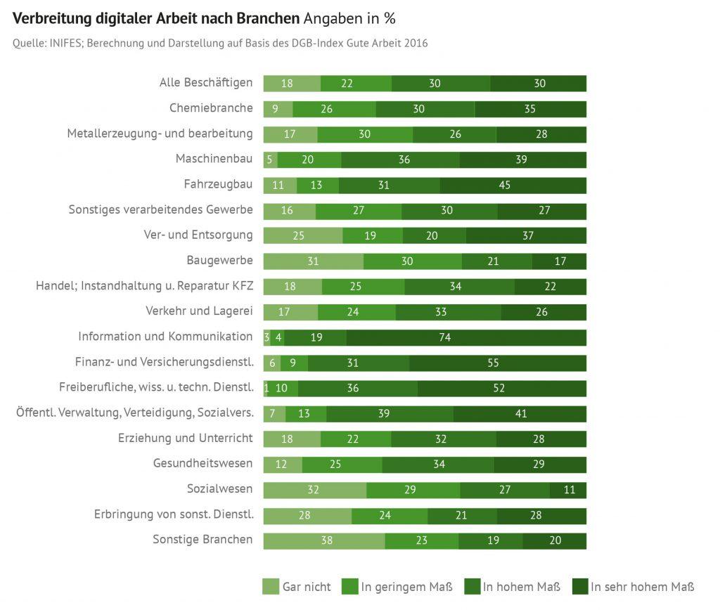 Verbreitung digitaler Arbeit nach Branchen Angaben in Prozent. Quelle: INIFES; Berechnung und Darstellung auf Basis des DGB-Index Gute Arbeit 2016