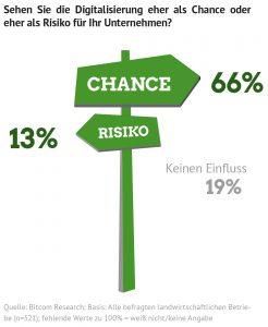 Infografik: Sehen Sie die Digitalisierung eher als Chance oder eher als Risiko für Ihr Unternehmen? Quelle: Bitcom Research