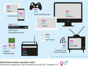 Infografik: Welche Medien besitzen Jugendliche selbst. Digitalisierung und Schule.